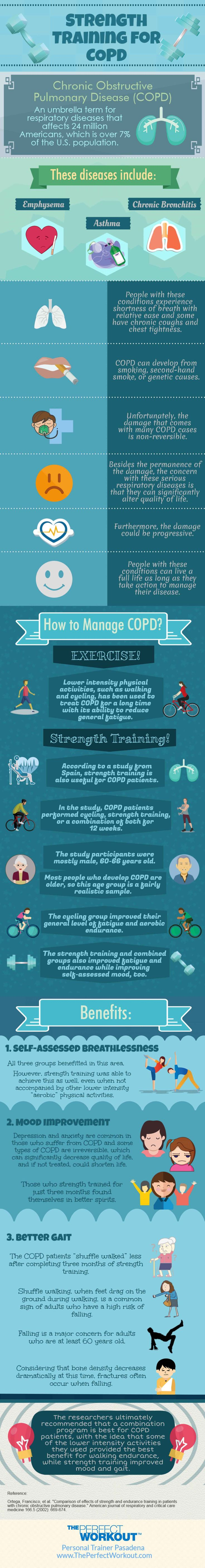 Did you know that Strength Training is helpful to Chronic Obstructive Pulmonary Disease, otherwise known as COPD, patients? Find out more in this infographic by ThePerfectWorkout.com.