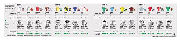 La Copa América pone en marcha 94 reformas al fútbol