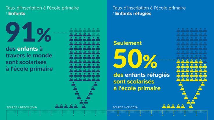 15 septembre 2016 - Le HCR, l'Agence des Nations Unies pour les réfugiés, a publié un rapport montrant que plus de la moitié - 3,7 millions - des six millions d'enfants en âge d'être scolarisés et relevant de sa compétence ne vont pas à l'école.