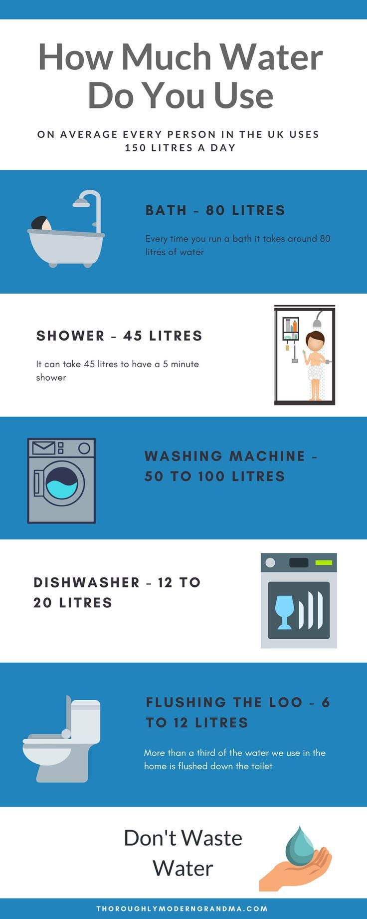 Zero Waste How To Save Water Water Saving Tips Save Water