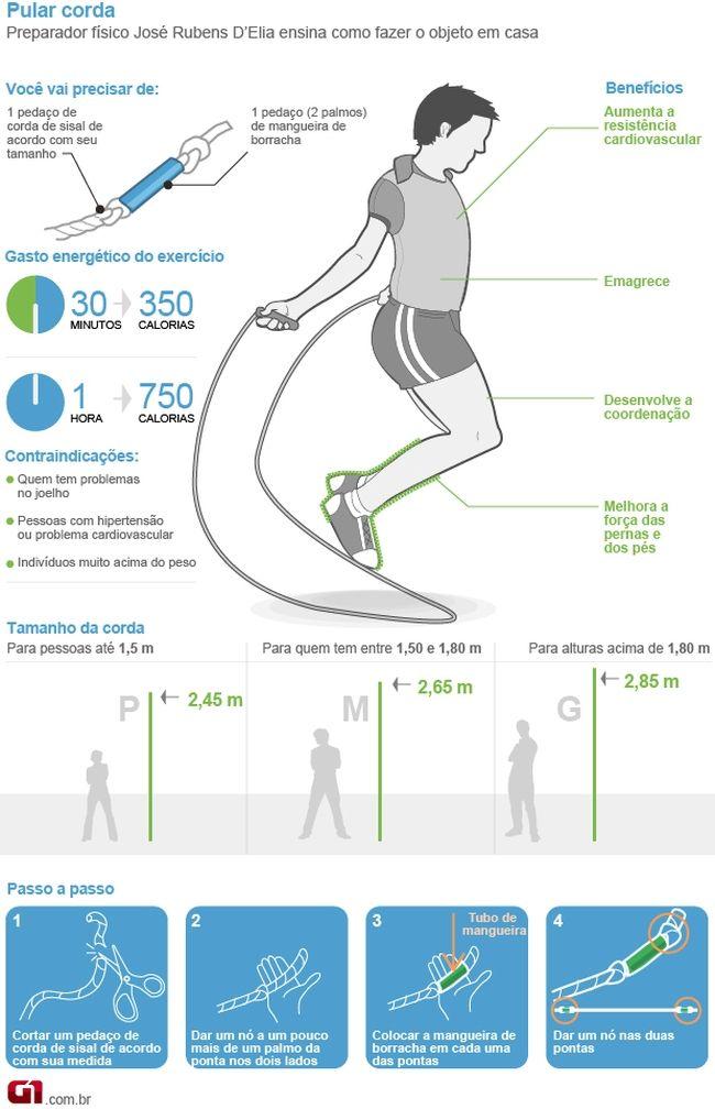 Pular corda emagrece até 800 calorias em 1 hora - Dicas de Mulher