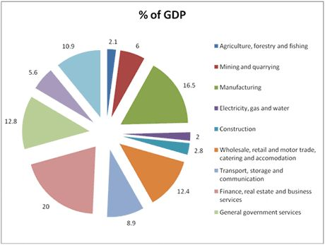Economics: This pin shows a GDP chart of South Africa. It shows a lot of the big jobs that commonly pay people. A GDP is all of the money in the country divided by all the people in the country to show how much money everyone has.