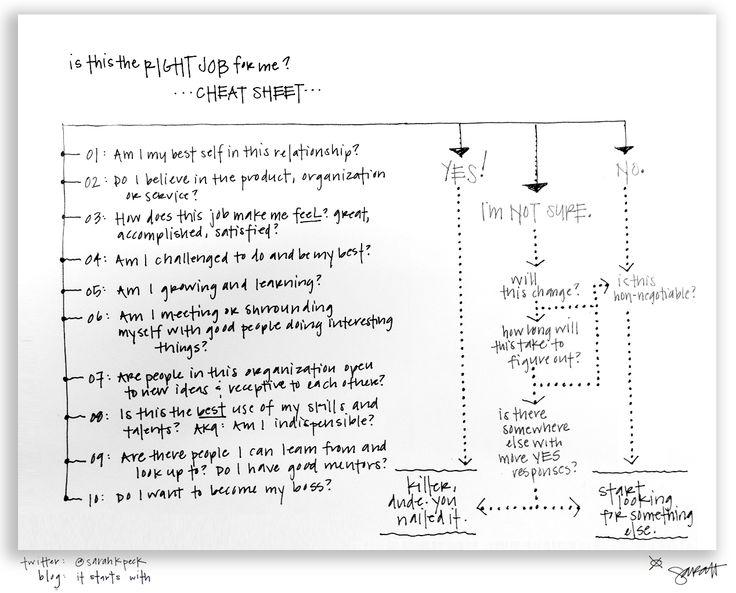 Career Cheat Sheet: Onepag Career, Life, Flowing Charts, One Pag Career, Cheat Sheets, Flowchart, The One, Career Cheat, Career Advice