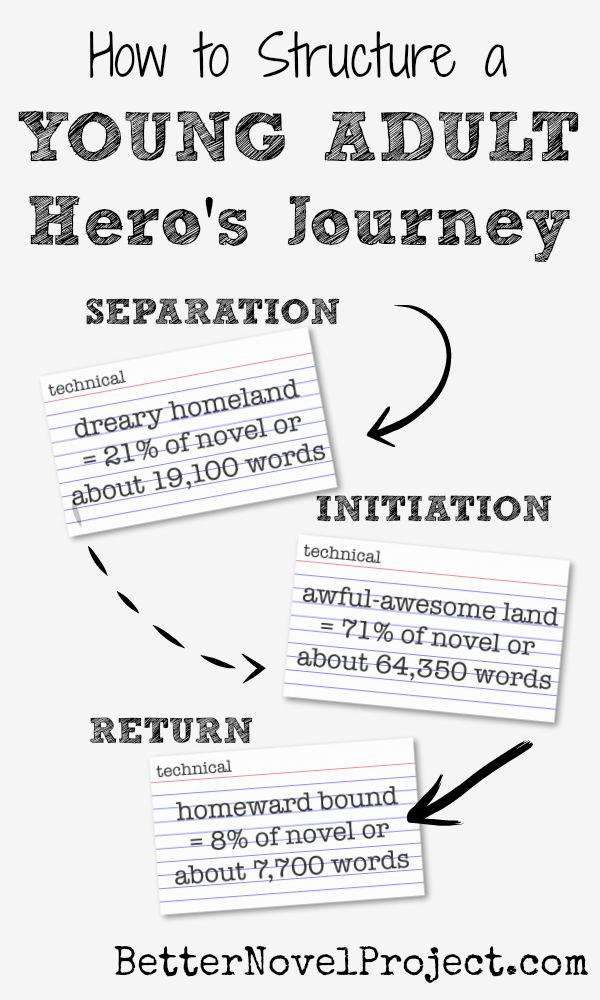 heros journey essay essay Free hero journey papers, essays, and research papers.
