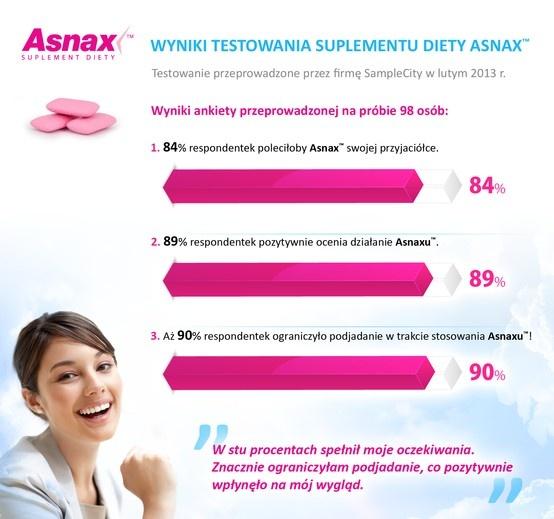Wykres przedstawia wyniki testowania suplementu diety Asnax przeprowadzone przez firmę SampleCity w lutym 2013 r.