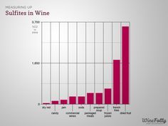 Sulfite levels in wine #wine #sulfites