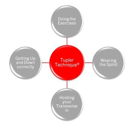 how to wear tupler splint