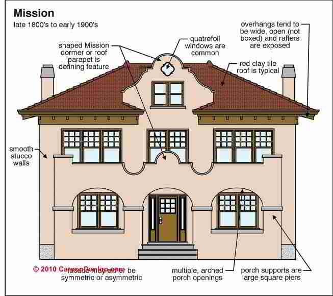 35 best house style images on pinterest house sketch for Main architectural styles