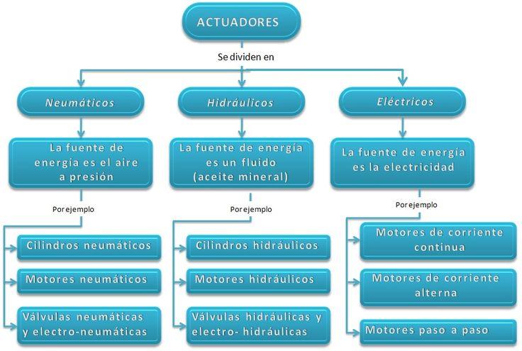 Robótica, al descubierto: ACTUADORES EN ROBÓTICA #robótica #actuadores
