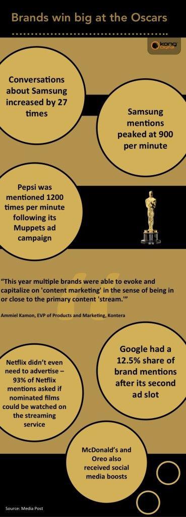 Brands win big at the Oscars via social media