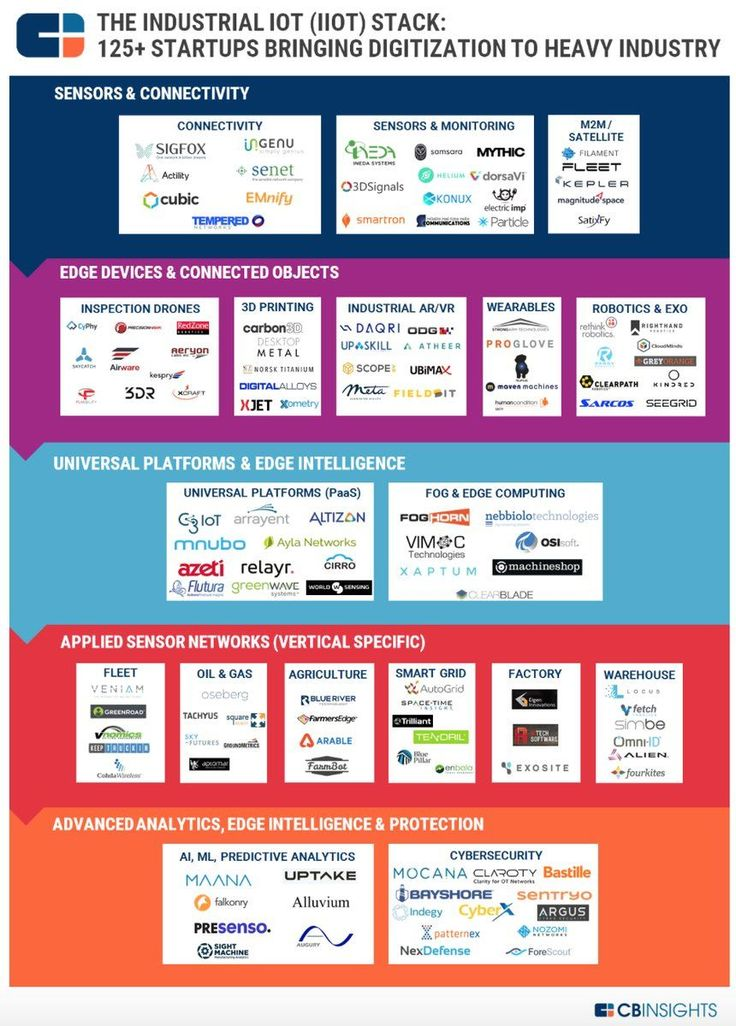 Industrial Internet of Things (IIoT) Stack: 125+ start-ups bringing digitization to heavy industry #Infographic #iiot #IndustrialInternet #industry40 #digitaltransformation #SmartFactory #startups – by @CBinsights