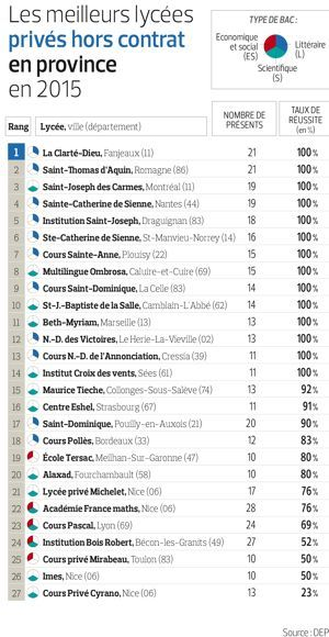 The best private high schools outside the contract - Le Figaro Etudiant