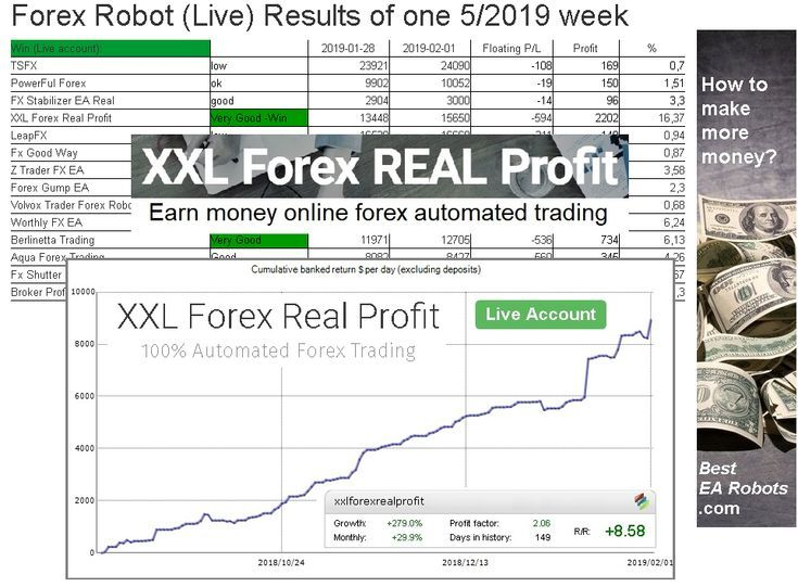 Robot Live Results Of One 5 2019 Week What Is The Best Forex