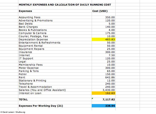 Monthly Expense Report Template Monthly Expenses