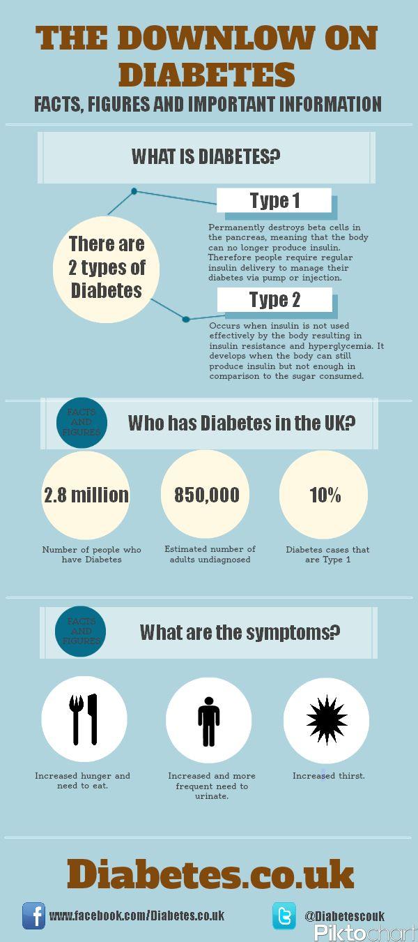 Diabetes #infographic #diabetes
