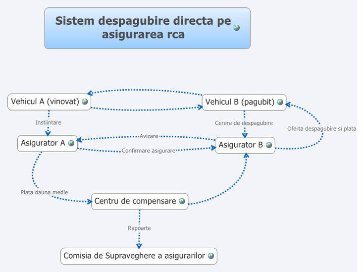 Sistem despagubire directa pe asigurarea rca - ofertarca - XMind: The Most Professional Mind Map Software. http://www.oferta-rca.ro #despagubire #asigurarea #rca