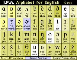 phonetic alphabet - Google Search