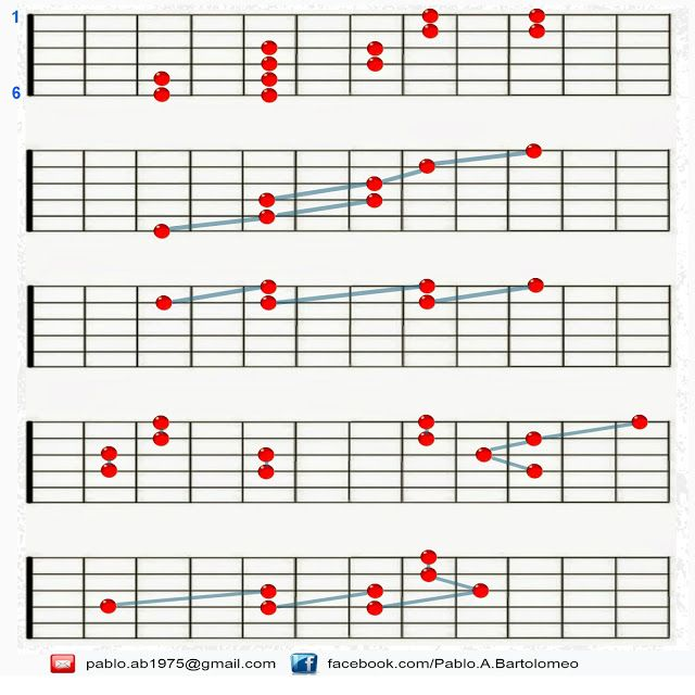 Guitar C Blues Scale Painted On Guitar Fretboard