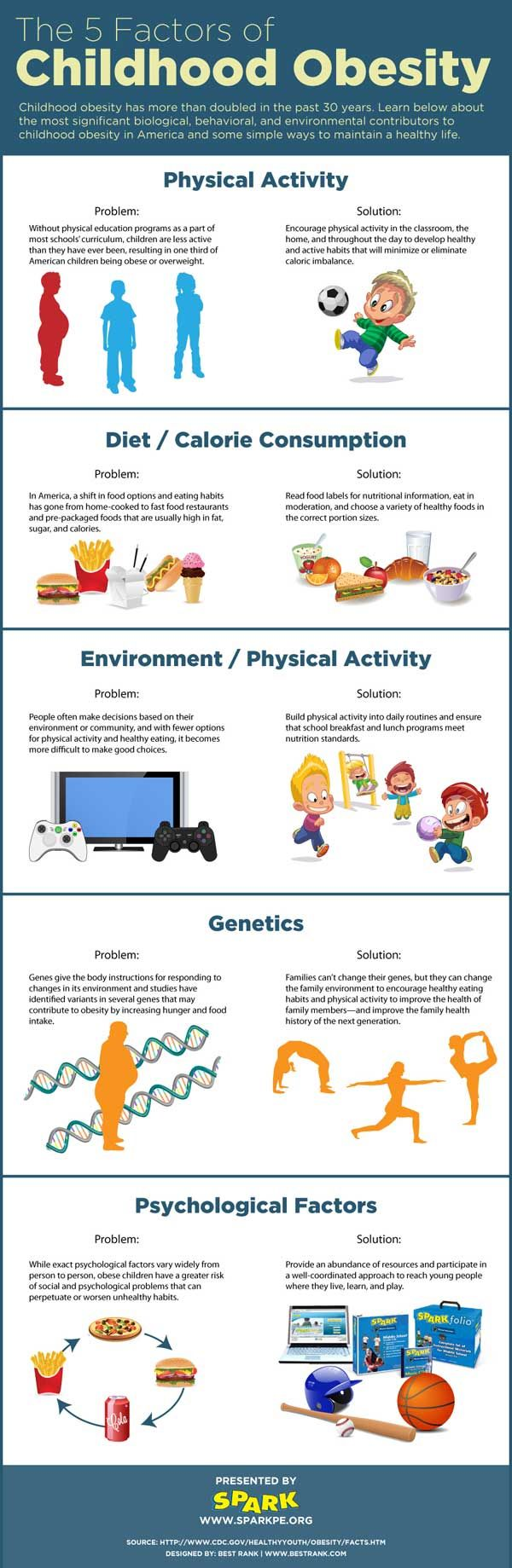 5 Factors of Childhood Obesity... via SPARK. http://www.sparkpe.org/blog/5-factors-of-childhood-obesity/