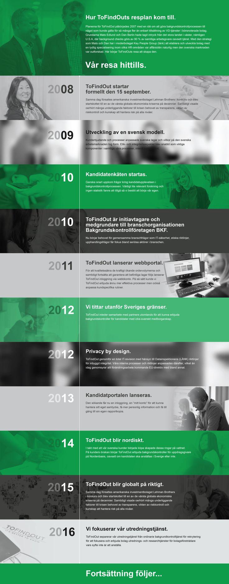 ToFindOut företags-tidslinje. (2016)