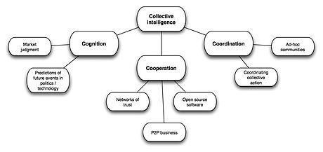 Collective Intelligence-- is shared or group intelligence that emerges from the collaboration, collective efforts, and competition of many individuals and appears in consensus decision making. The term appears in sociobiology, political science and in context of mass peer review and crowdsourcing applications. It may involve consensus, social capital and formalisms such as voting systems, social media and other means of quantifying mass activity.