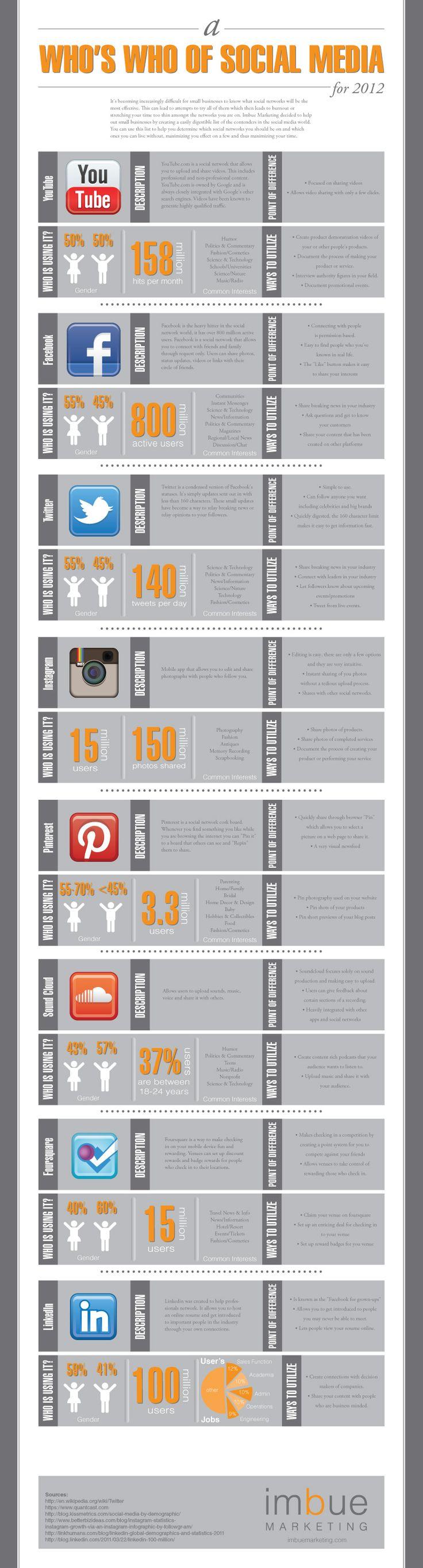 Quién es quién en el Social Media #infografia #infographic #socialmedia