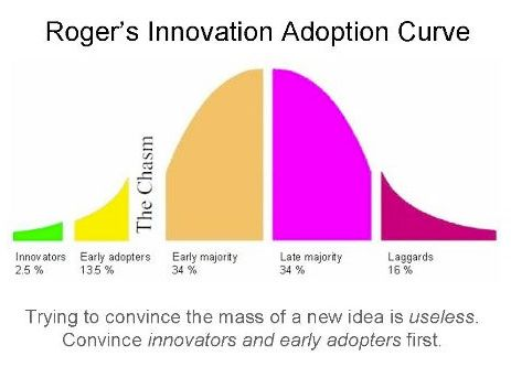 NEXT BIG INNOVATION?  Diagram - Roger's Innovation Adoption Curve