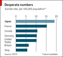 suicide in japan: death be not proud (figure is from 2008, maybe)