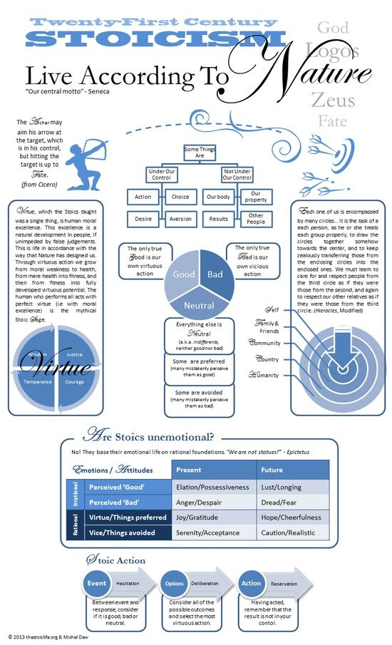 Stoicism in handy infographic form