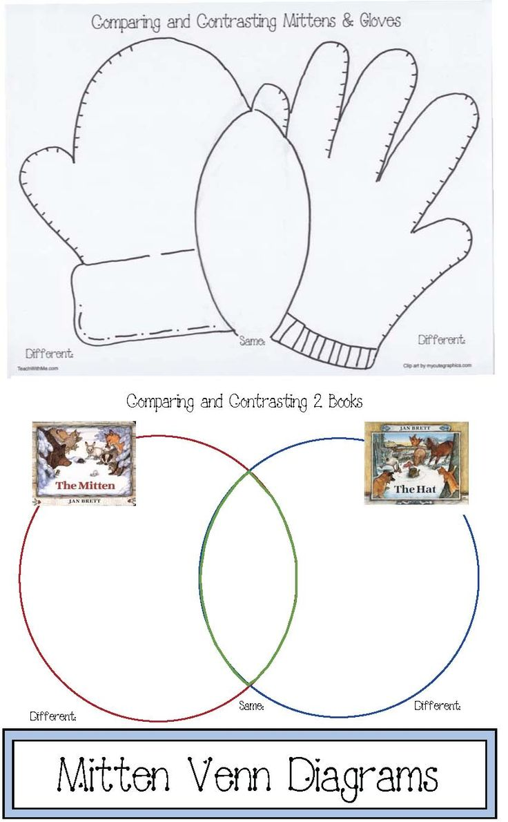 jan brett activities, activities to go with The Mitten, activities to go with The Hat, venn diagram templates, venn diagram for The Mitten, mitten activities, mitten crafts, ordinal number activities, mitten writing prompts, rhyming actvitities, daily 5 for winter, verb activities, ordinal number activities,January writing prompts