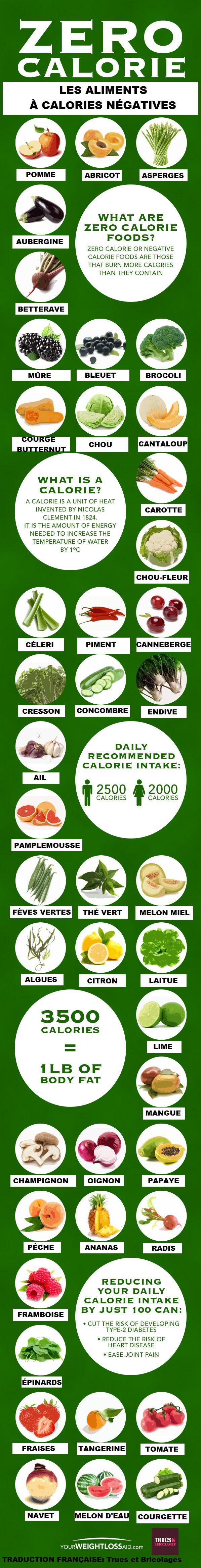 Les aliments à calories négatives                                                                                                                                                      Plus