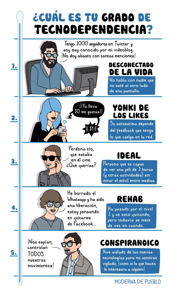 """B1/C2 - ¿Cuál es tu grado de """"tecnodependecia""""? Ilustración de Raquel Córcoles (Moderna de Pueblo)."""