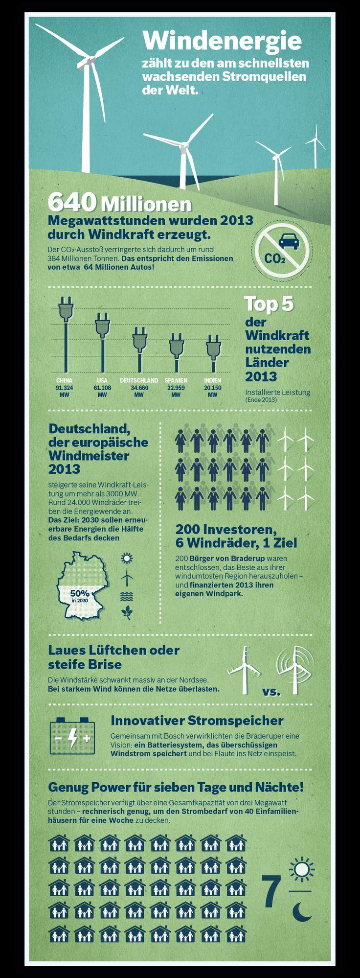 Wer Wind sät, wird Strom ernten: Im Fußball ist Deutschland Weltmeister. Doch wer führt im weltweiten Rennen um den Ausbau der Windenergie? Und was trägt eine geniale Idee aus dem winzigen Örtchen Braderup dazu bei? All das verrät euch unsere Infografik. http://bit.ly/1EUkT34