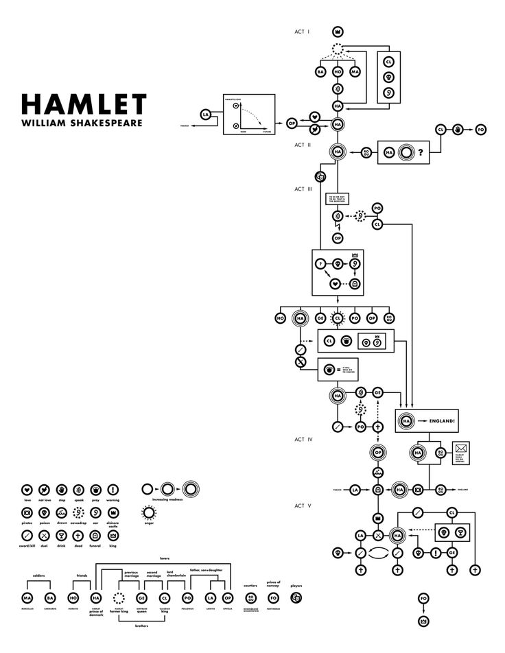 I found this to be a really awesome piece of work. It is a flow chart of sorts that diagrams out the entire play of Hamlet.