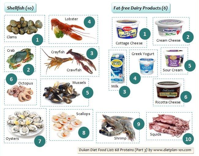 Dukan Diet Food List: 68 Proteins (Part 3)