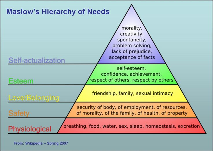 Maslow Knew Prepping: Understanding the Hierarchy of Needs in the ...