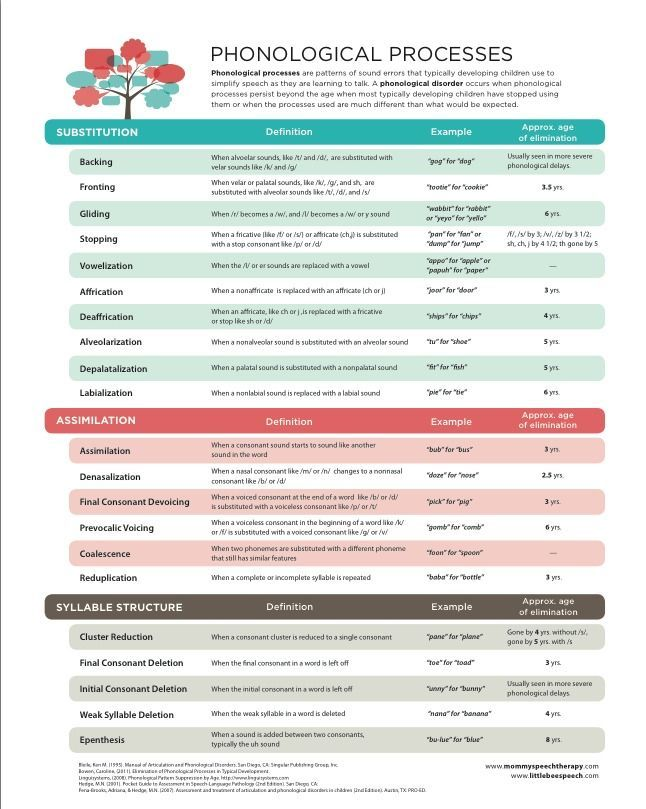 phonological processes chart ~ Mommy Speech Therapy via [simply speech.]