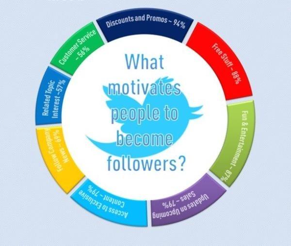 Motivações das pessoas para seguir um perfil no #twitter.