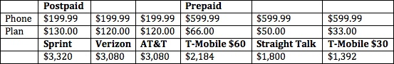 Prepaid vs Post-paid smartphones.  You lose hundreds even THOUSANDS of dollars over a two year contract compared to a prepaid plan with equal coverage. I'm gonna switch to prepaid.. as soon as my contract is over -_-
