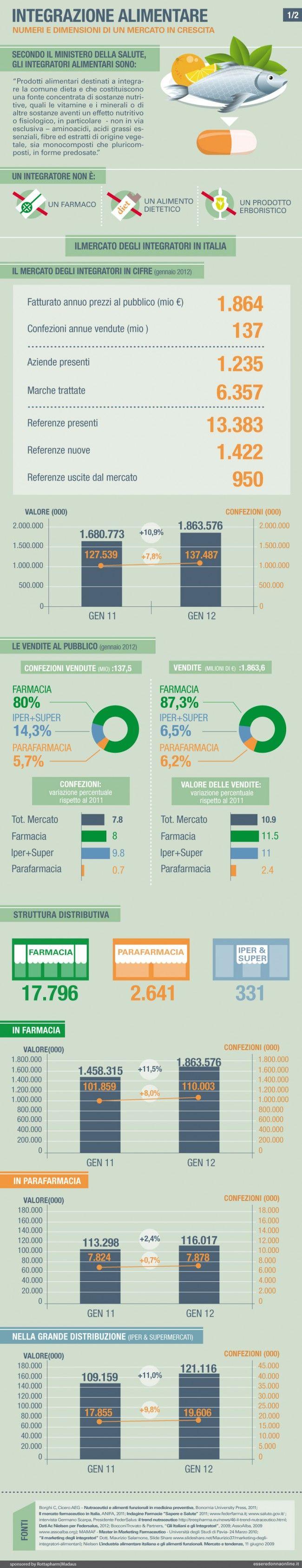 L'integrazione alimentare: numeri e dimensioni di un mercato in crescita - Esseredonnaonline