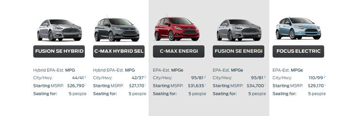 2015 Ford Plug-In Hybrid vehicle MPGe ratings.