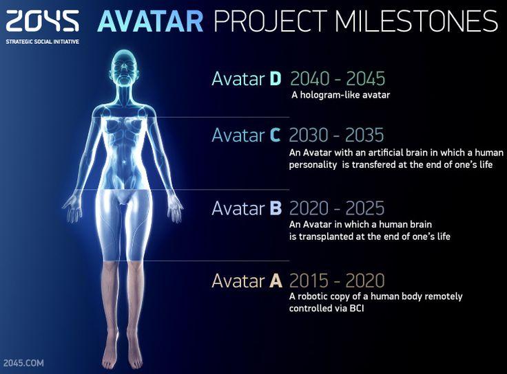 Avatar_milestones