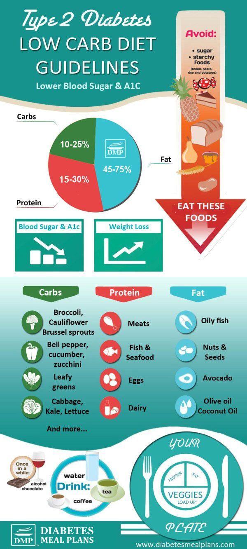 Type 2 Diabetes Low Carb Diet Guidelines