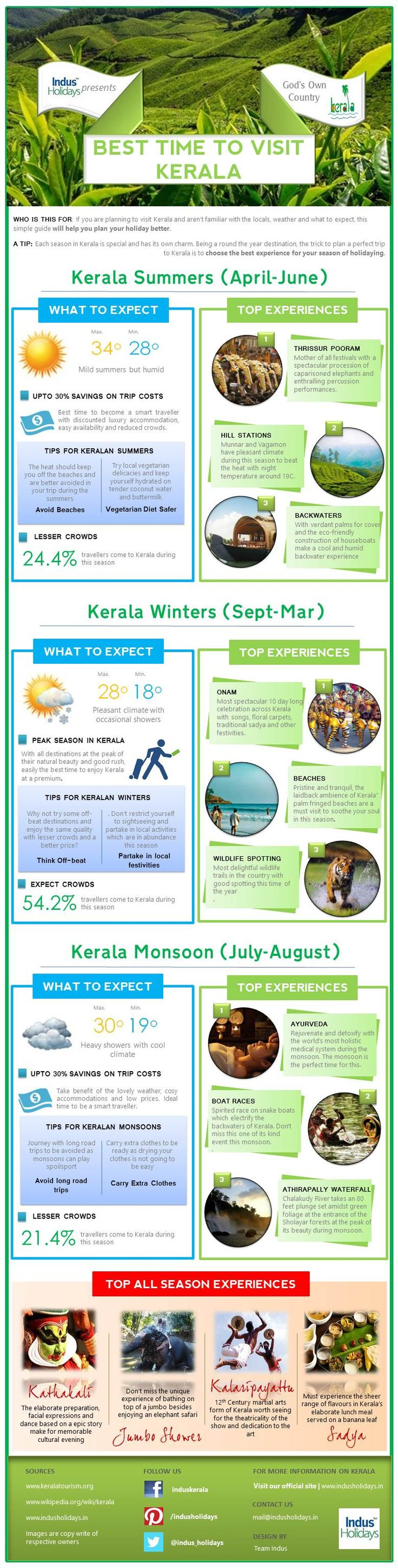 [Infographic: Best time to visit Kerala] If you are planning to visit Kerala and aren't familiar with the locals, weather and what to expect, this simple guide will help you plan your holiday better.