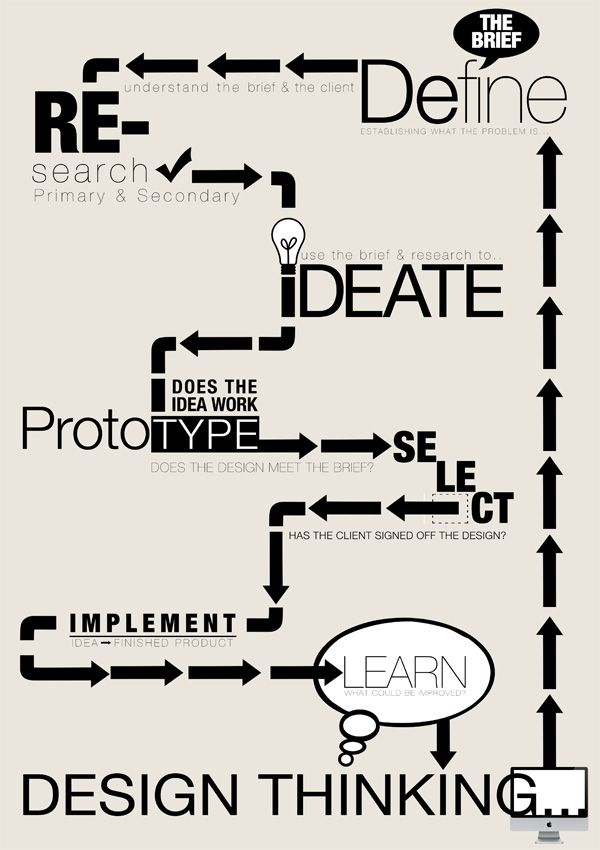 Design Thinking - This is how we should do!Designthinking Infographic, Inspiration, Ken Koo, Google Search, Graphics Design, Business, Innovation, Design Process Infographic, Design Thinking