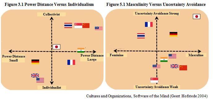 hofstede's cultural dimensions Hofstede's cultural dimensions världskartor över geert hofstedes kulturdimensioner.