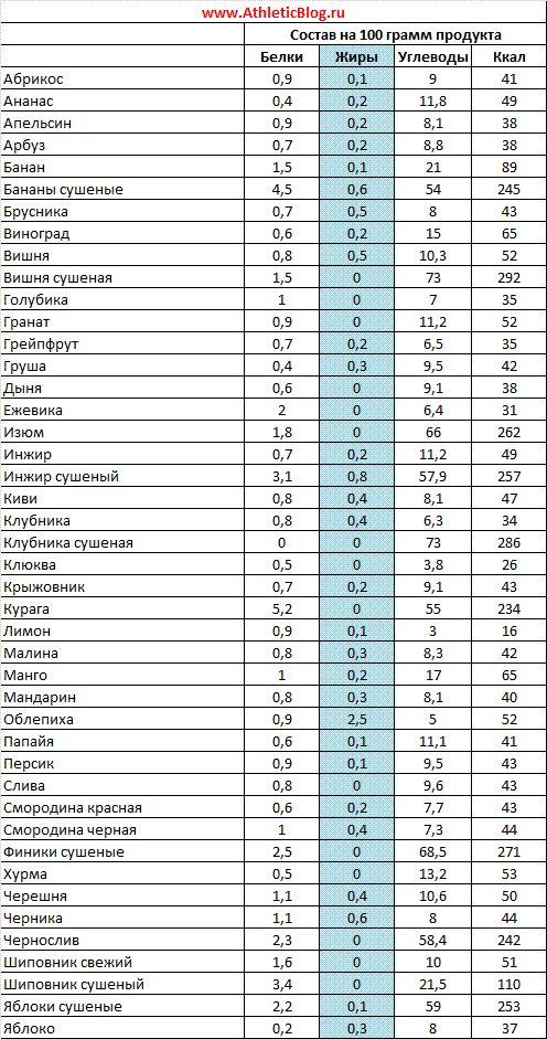 Картинки по запросу таблица белков жиров углеводов и калорий фрукті