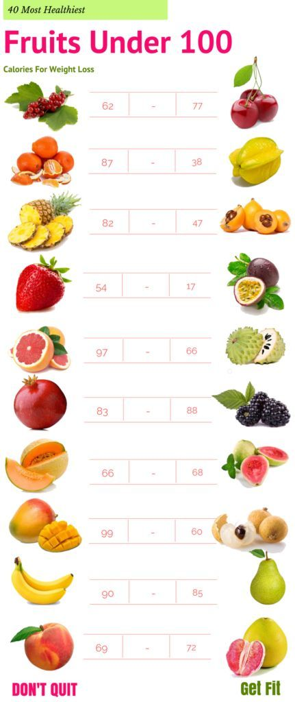 Pin On Under 100 Calories