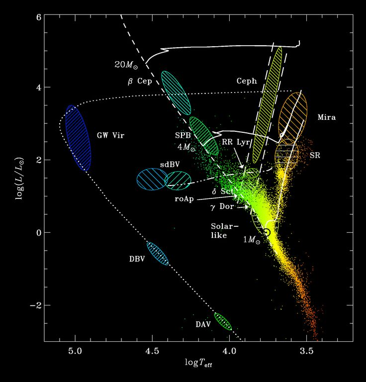 9 best hr diagrams images on pinterest astronomy evolution and stars plot hip black4f 18361916 ccuart Image collections