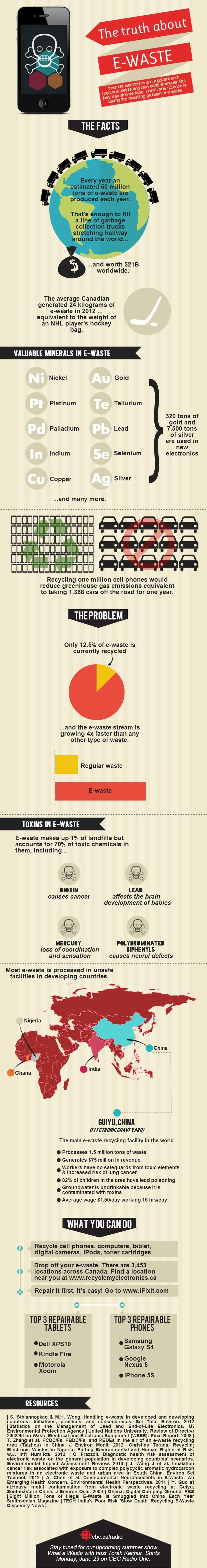 The state of #ewaste recycling in #canada   #infographic